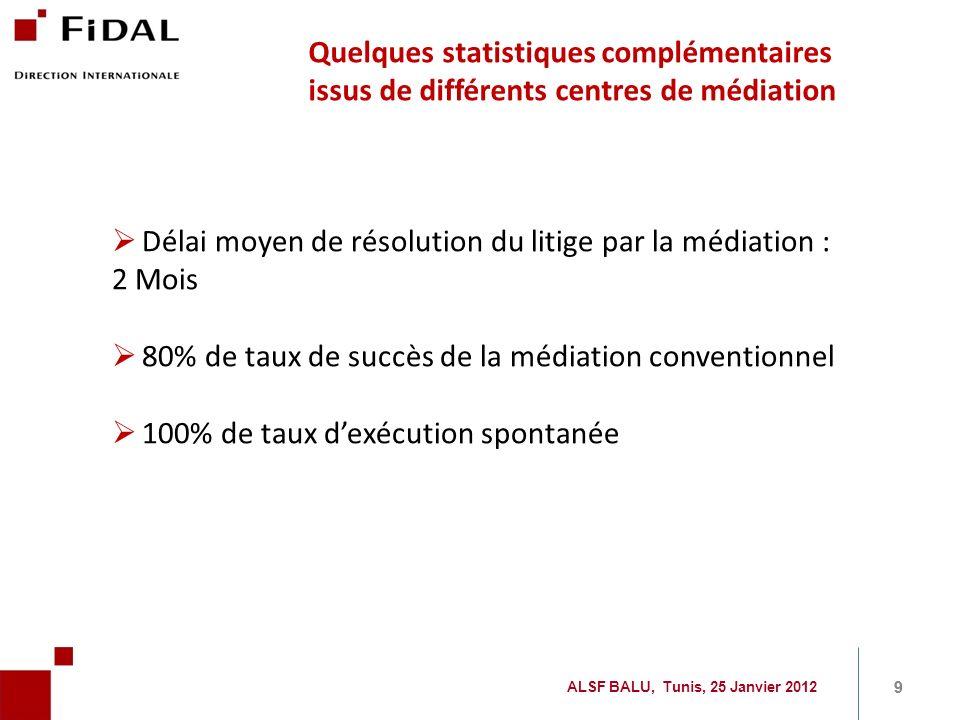 Délai moyen de résolution du litige par la médiation : 2 Mois