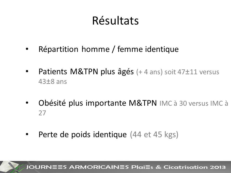Résultats Répartition homme / femme identique