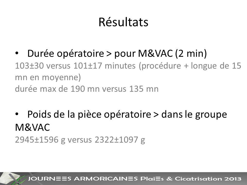 Résultats Durée opératoire > pour M&VAC (2 min)