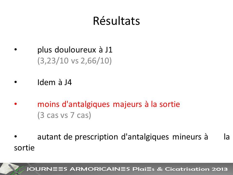 Résultats plus douloureux à J1 (3,23/10 vs 2,66/10) Idem à J4