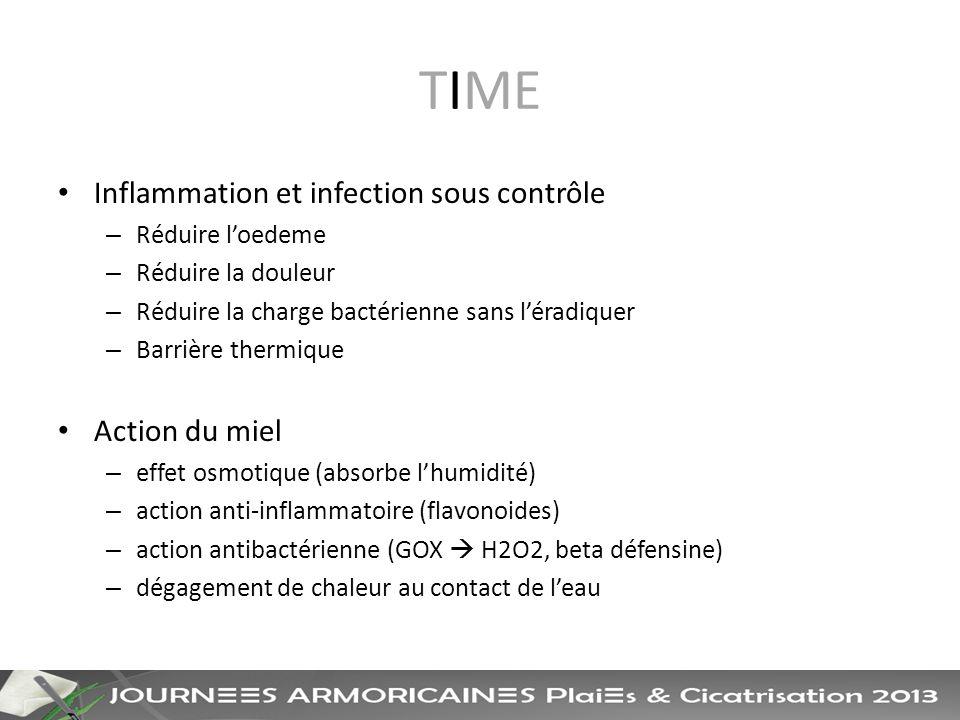 TIME Inflammation et infection sous contrôle Action du miel