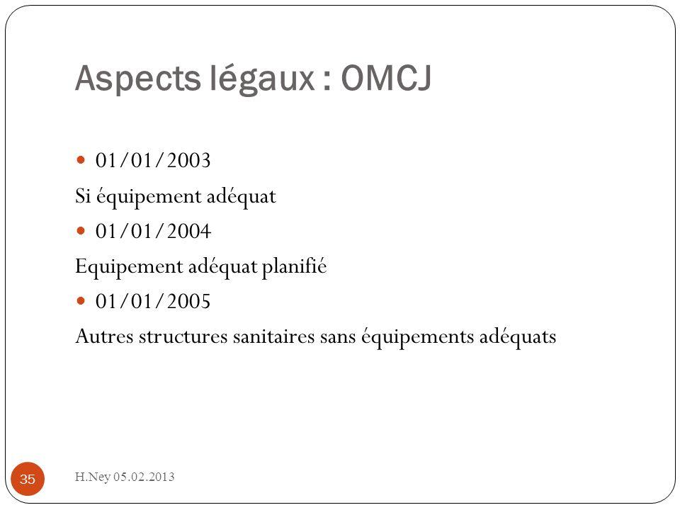 Aspects légaux : OMCJ 01/01/2003 Si équipement adéquat 01/01/2004