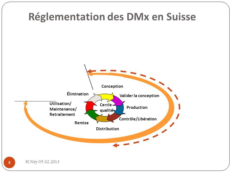 Réglementation des DMx en Suisse