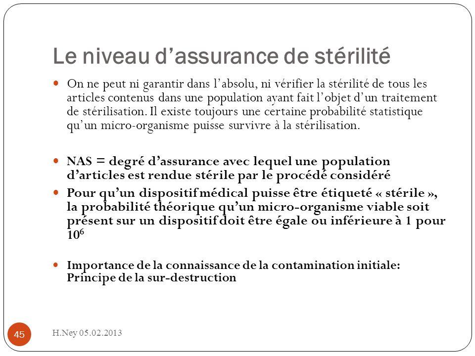 Le niveau d'assurance de stérilité
