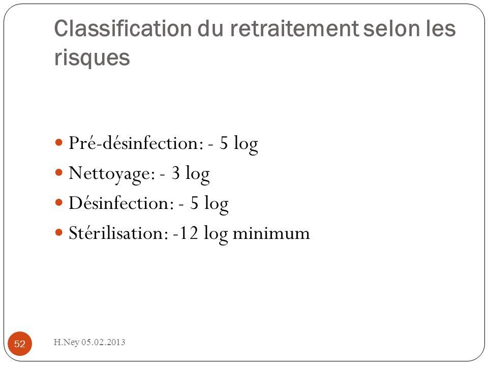 Classification du retraitement selon les risques