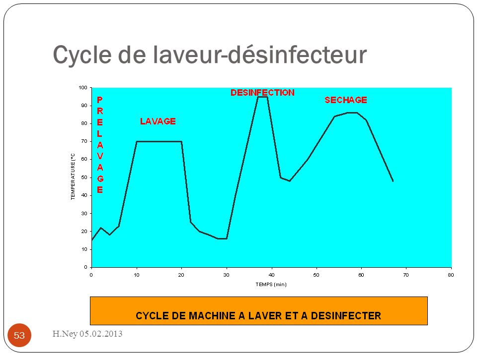 Cycle de laveur-désinfecteur