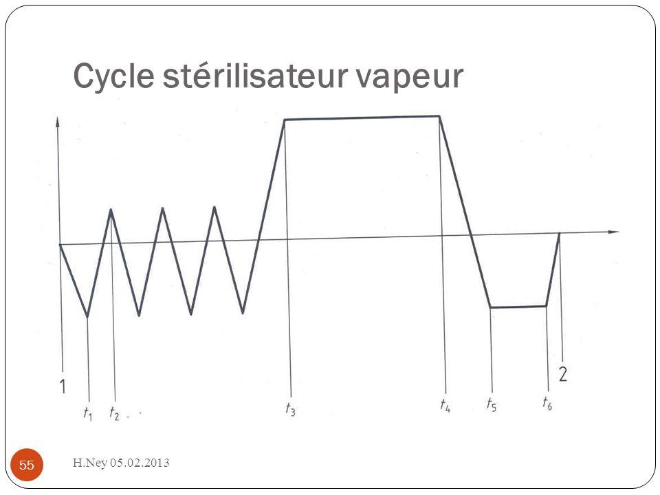 Cycle stérilisateur vapeur