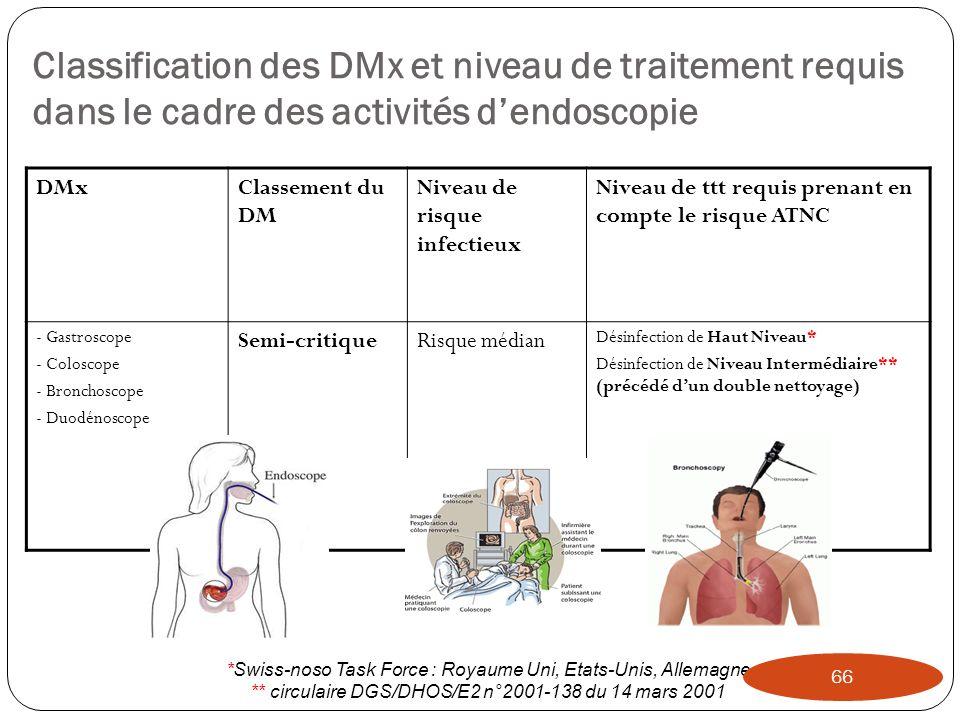 Classification des DMx et niveau de traitement requis dans le cadre des activités d'endoscopie