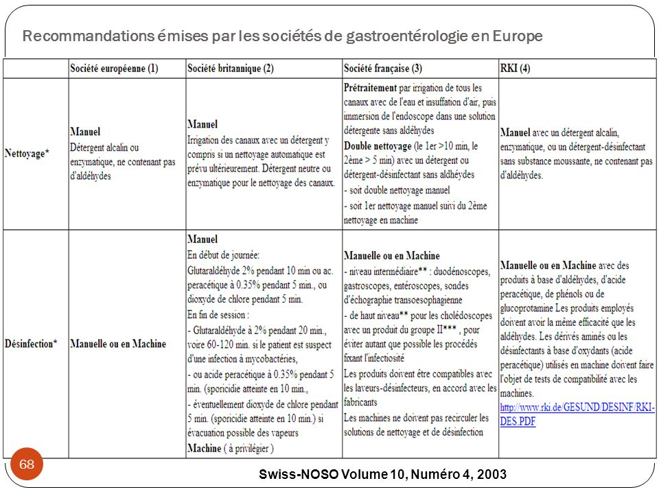 Recommandations émises par les sociétés de gastroentérologie en Europe