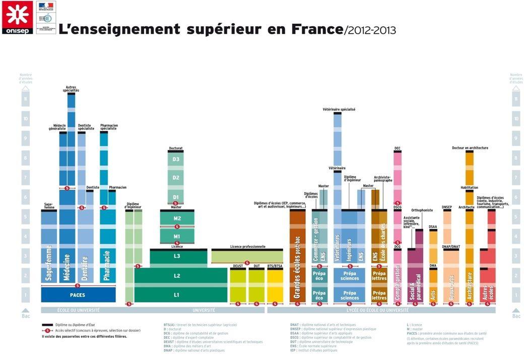 Enseignement supérieur en France+ 25000 formations différentes