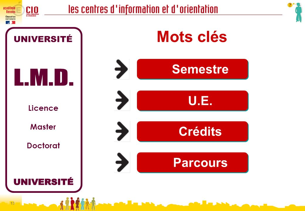 Mots clés UNIVERSITÉ L.M.D. UNIVERSITÉ Semestre U.E. Crédits Parcours
