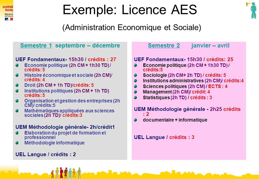 Exemple: Licence AES (Administration Economique et Sociale)