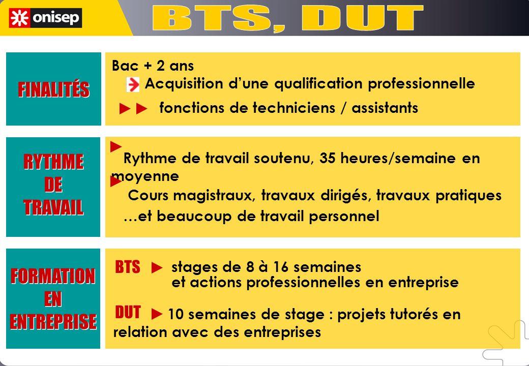 BTS, DUT FINALITÉS RYTHME DE TRAVAIL FORMATION EN ENTREPRISE BTS DUT