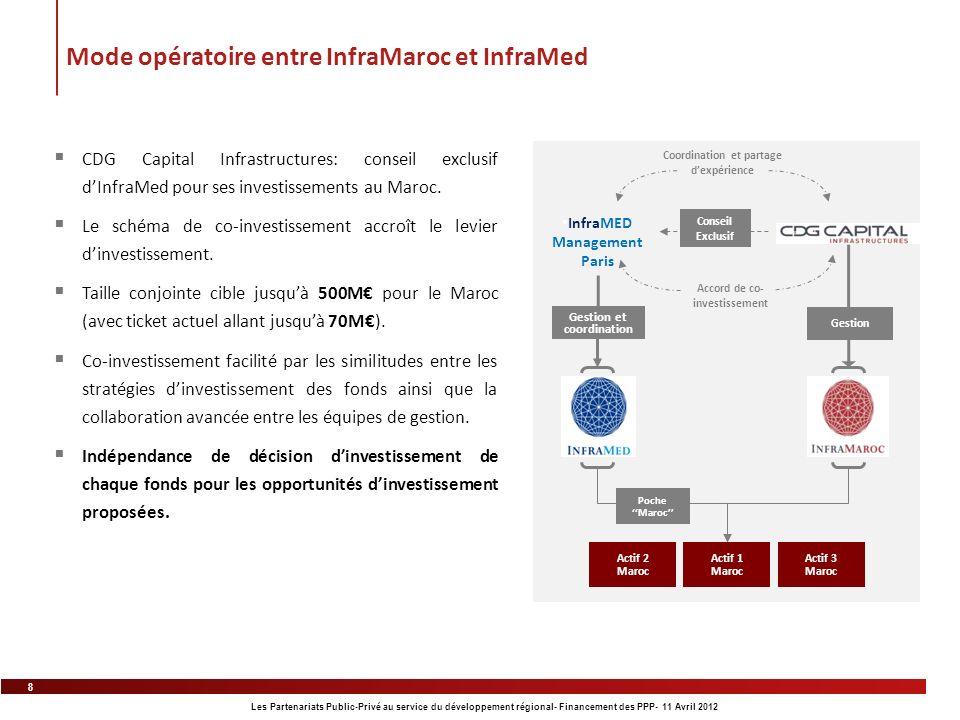 Mode opératoire entre InfraMaroc et InfraMed