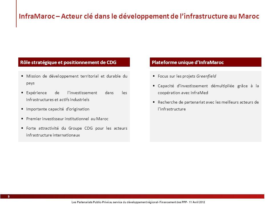 InfraMaroc – Acteur clé dans le développement de l'infrastructure au Maroc