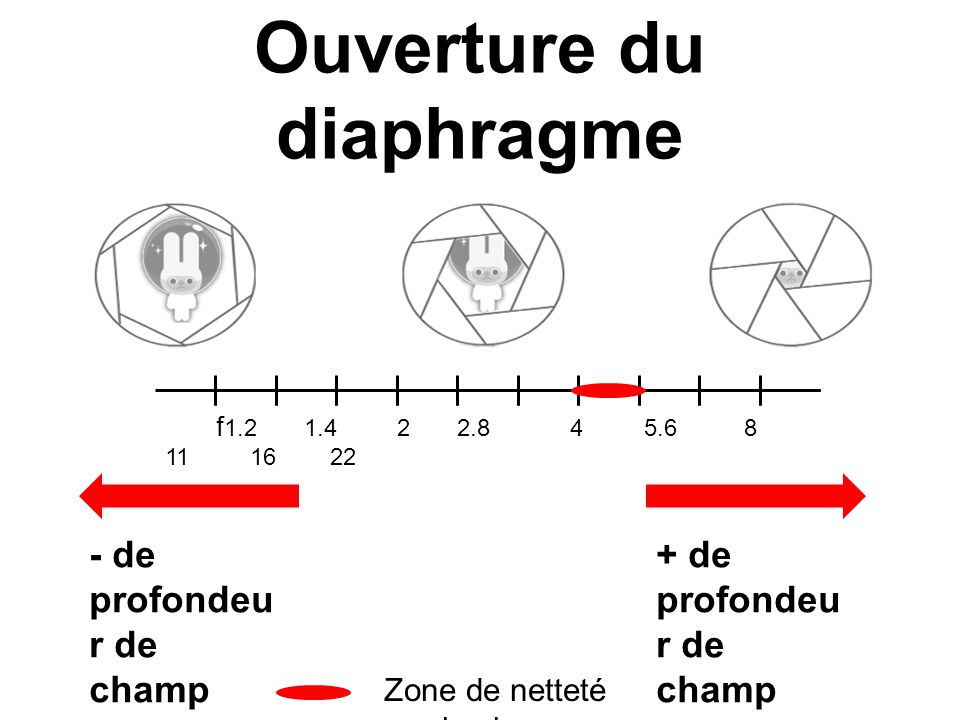 Ouverture du diaphragme