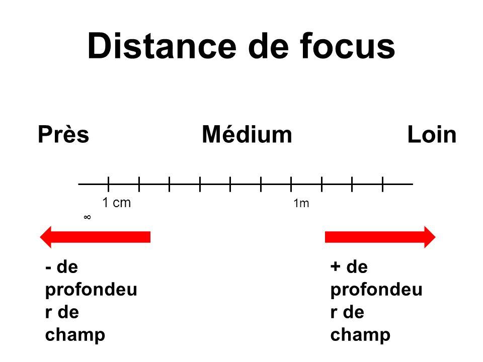 Distance de focus Près Médium Loin - de profondeur de champ