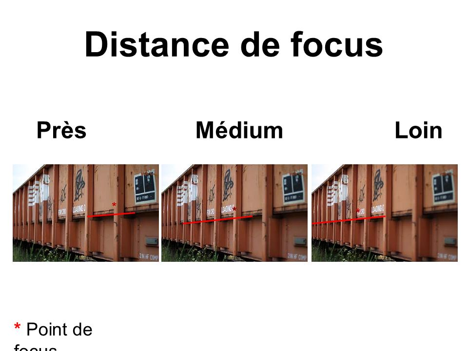 Distance de focus Près Médium Loin * Point de focus