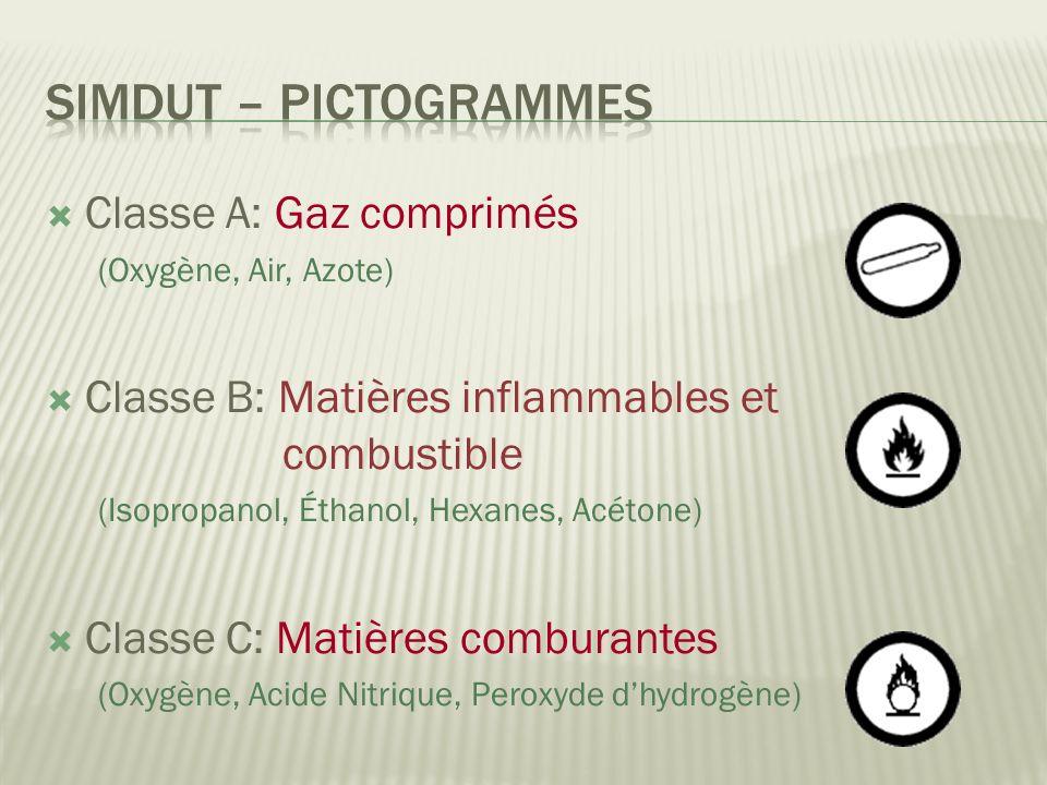 SIMDUT – Pictogrammes Classe A: Gaz comprimés