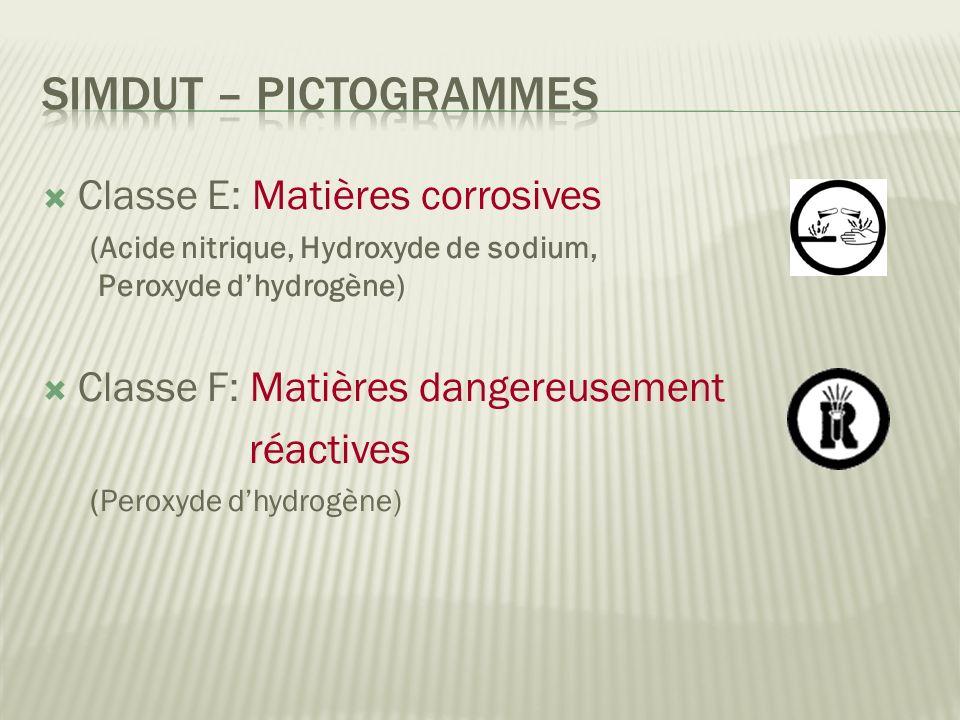 Simdut – pictogrammes Classe E: Matières corrosives