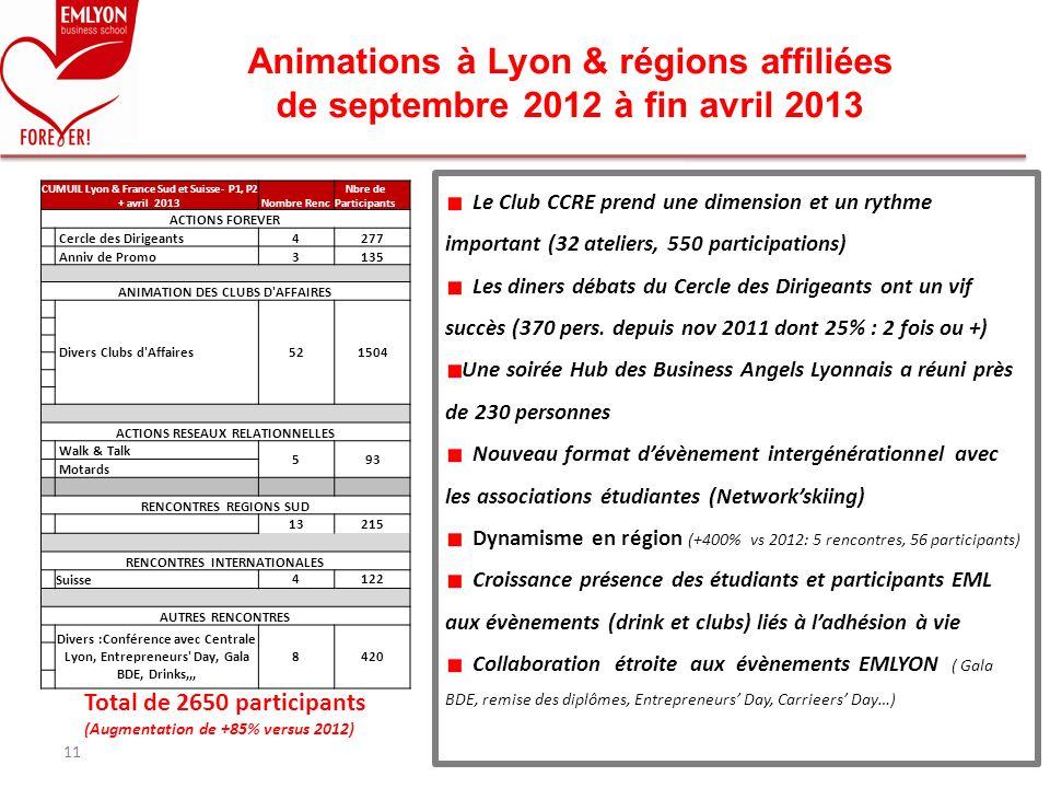 Animations à Lyon & régions affiliées de septembre 2012 à fin avril 2013