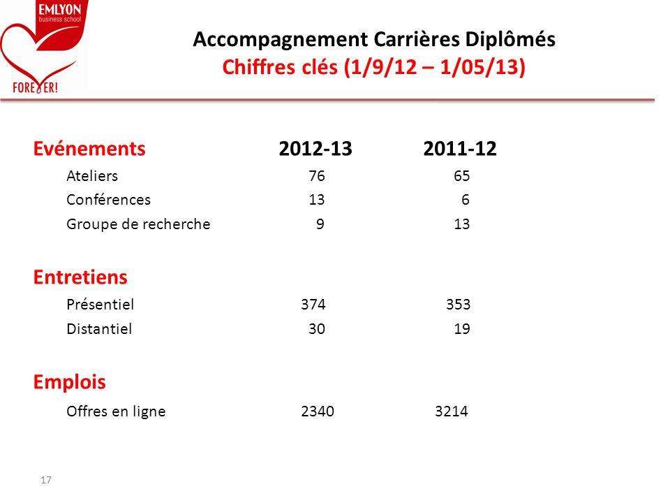 Accompagnement Carrières Diplômés Chiffres clés (1/9/12 – 1/05/13)