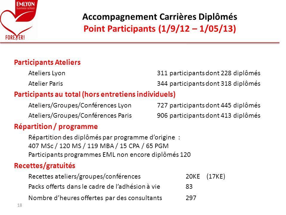 Accompagnement Carrières Diplômés Point Participants (1/9/12 – 1/05/13)