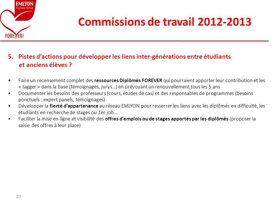 Commissions de travail 2012-2013