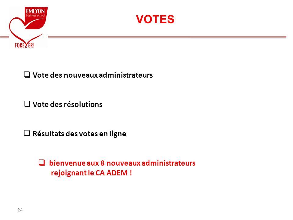 VOTES Vote des nouveaux administrateurs Vote des résolutions