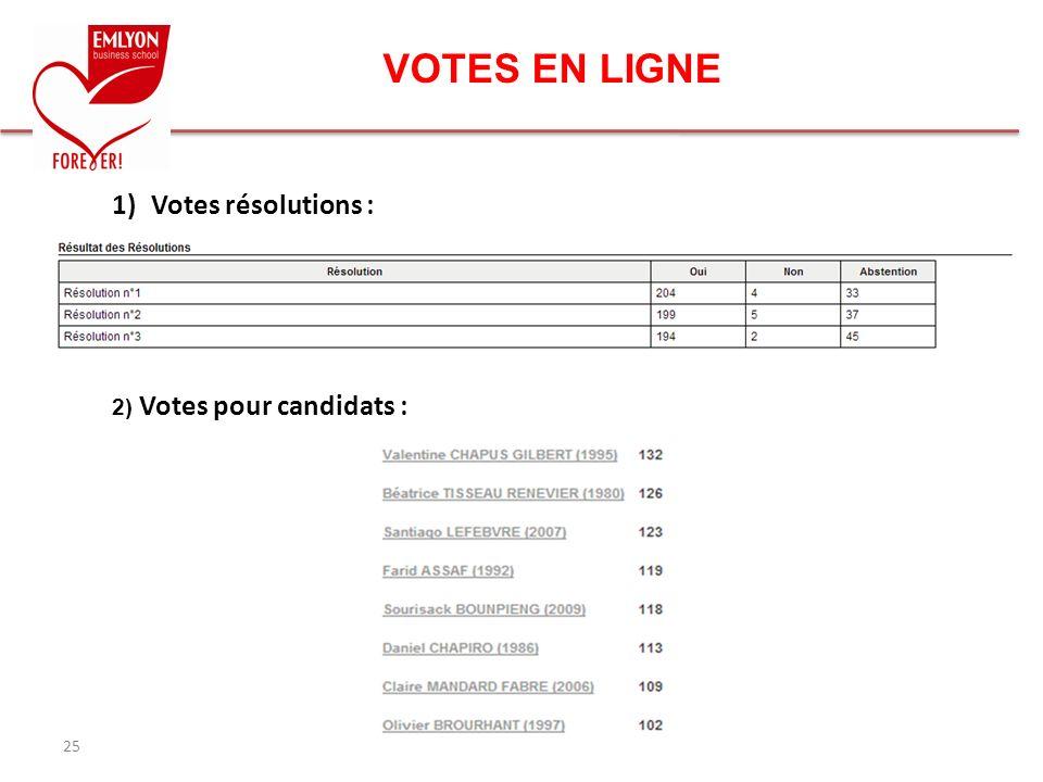 VOTES EN LIGNE Votes résolutions : 2) Votes pour candidats : 25 25