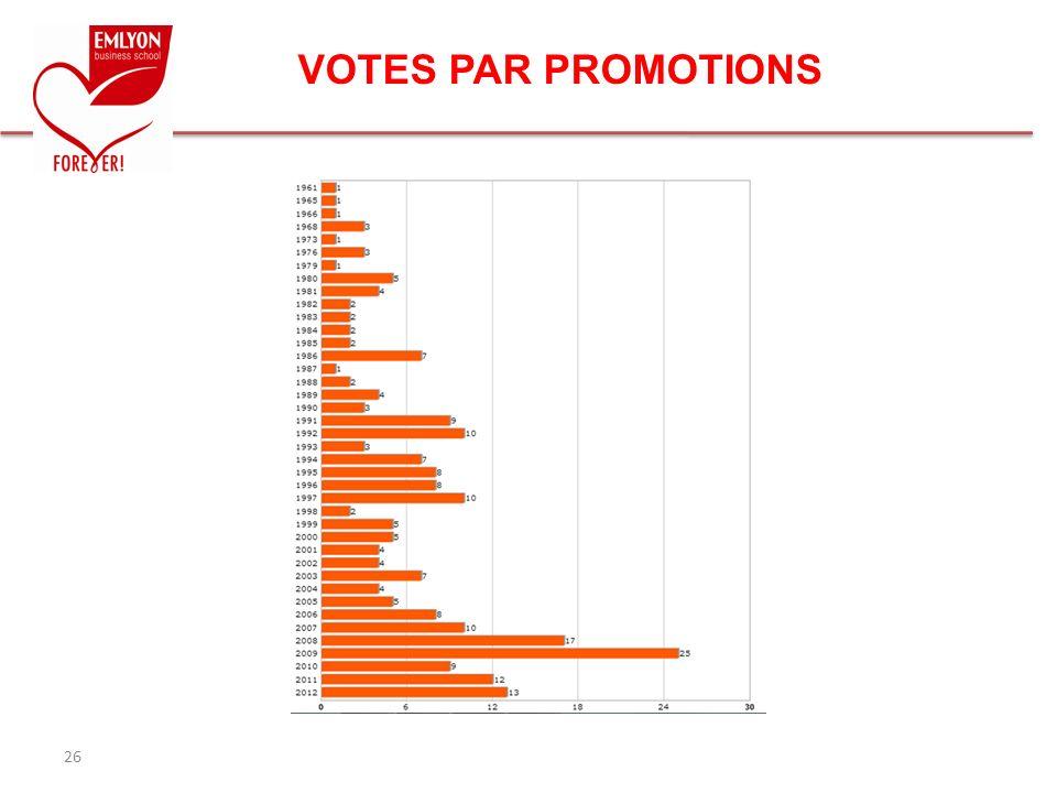 VOTES PAR PROMOTIONS 26 26