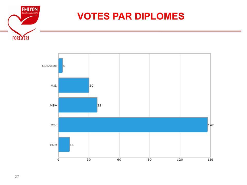 VOTES PAR DIPLOMES 27 27