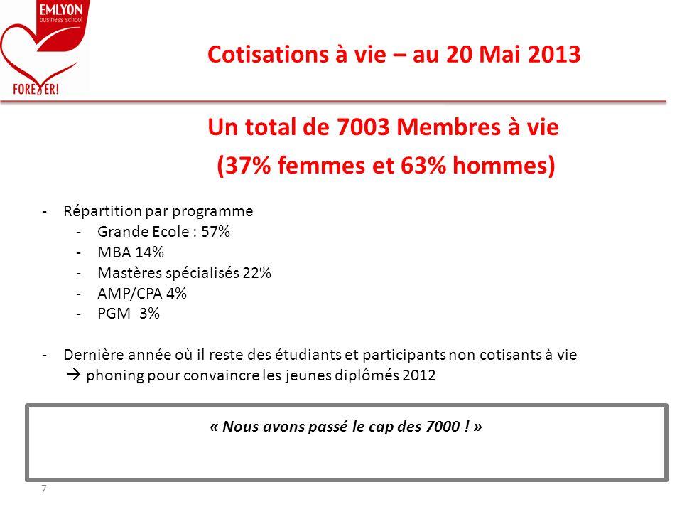 Cotisations à vie – au 20 Mai 2013