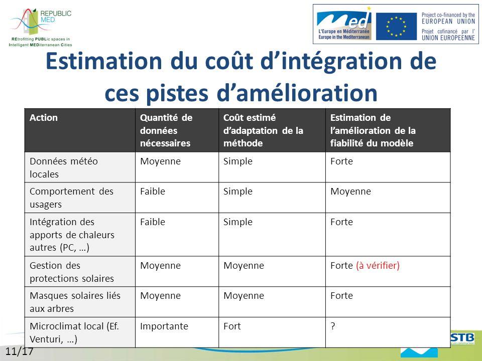 Estimation du coût d'intégration de ces pistes d'amélioration