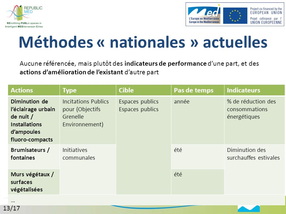 Méthodes « nationales » actuelles