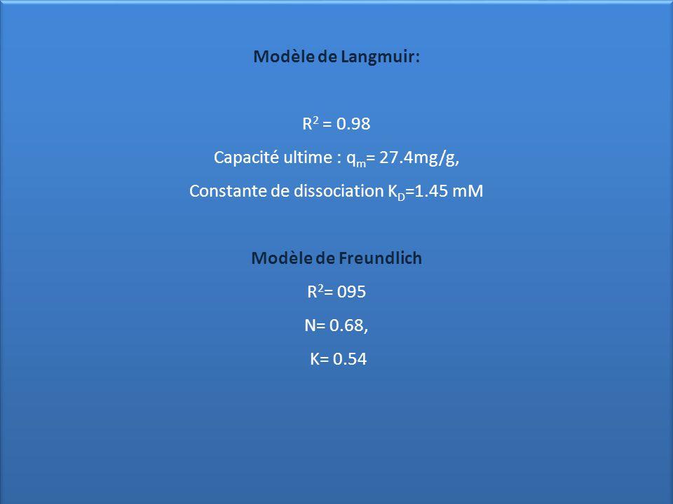 Modèle de Langmuir: Modèle de Freundlich