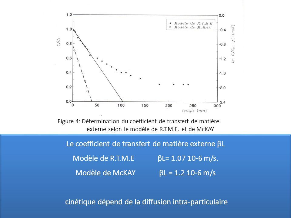 Le coefficient de transfert de matière externe βL