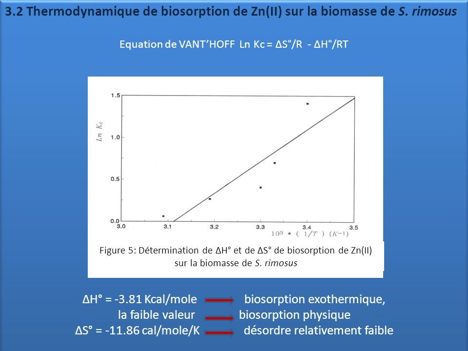 3. 2 Thermodynamique de biosorption de Zn(II) sur la biomasse de S
