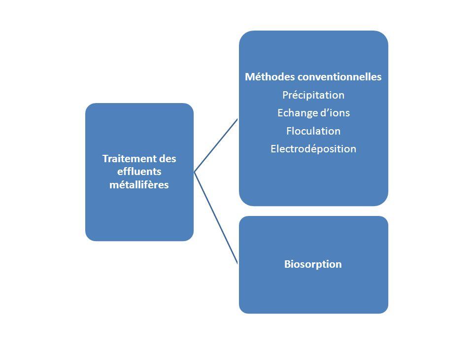Traitement des effluents métallifères Méthodes conventionnelles