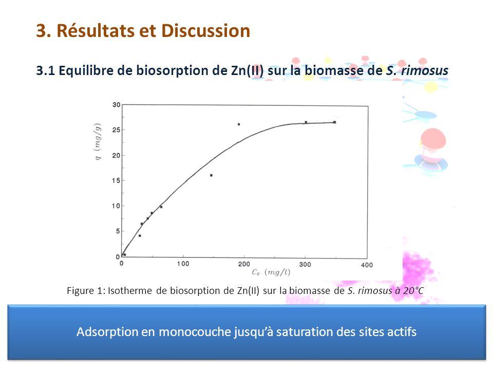 Adsorption en monocouche jusqu'à saturation des sites actifs