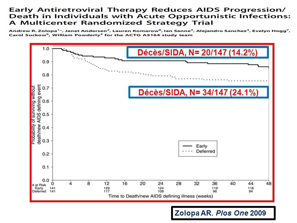 Décès/SIDA, N= 20/147 (14.2%) Décès/SIDA, N= 34/147 (24.1%)