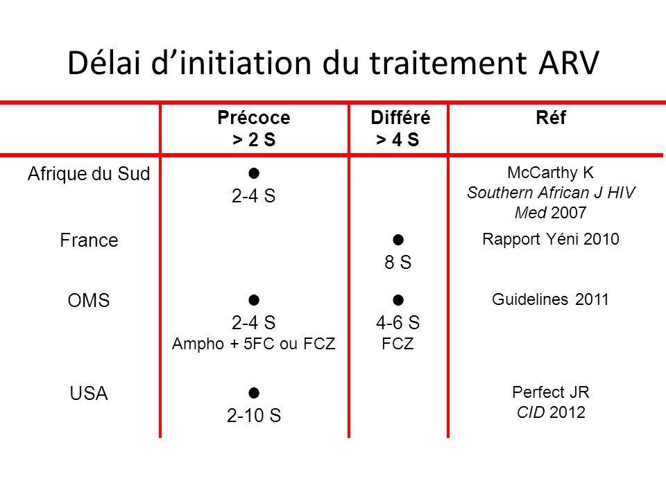 Délai d'initiation du traitement ARV