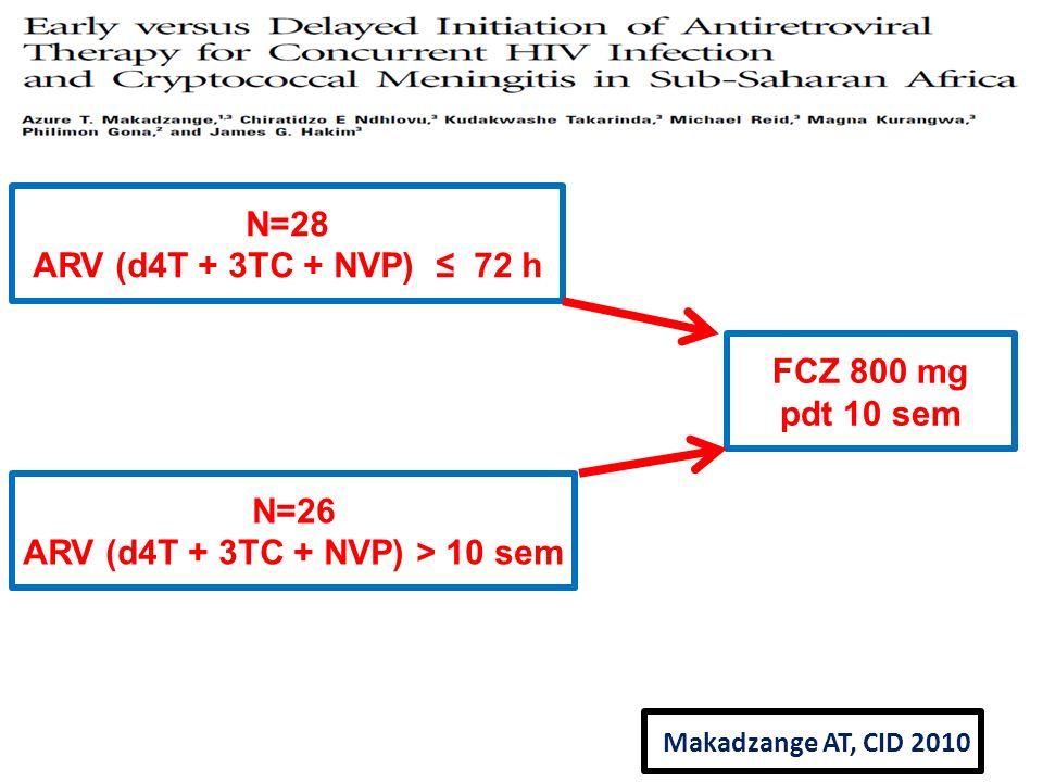 ARV (d4T + 3TC + NVP) > 10 sem