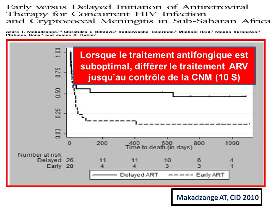 Lorsque le traitement antifongique est suboptimal, différer le traitement ARV jusqu'au contrôle de la CNM (10 S)