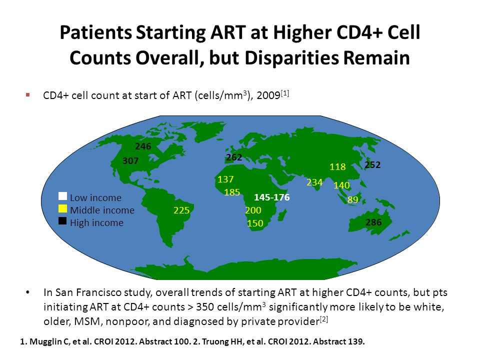 Patients Starting ART at Higher CD4+ Cell Counts Overall, but Disparities Remain