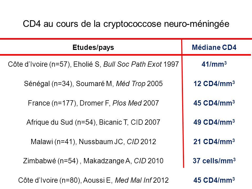 CD4 au cours de la cryptococcose neuro-méningée