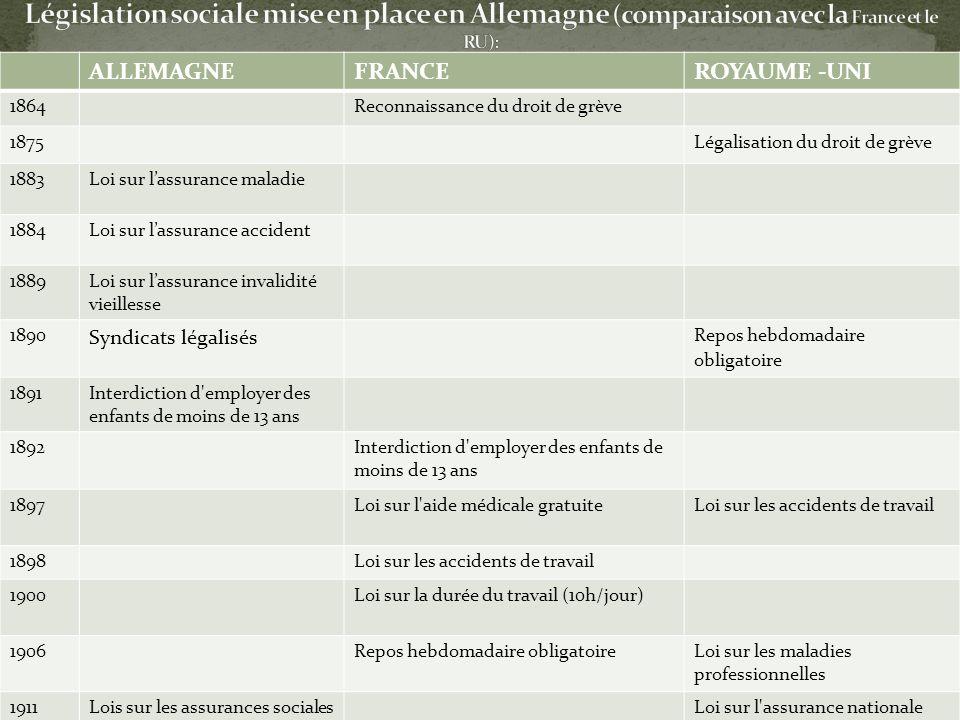 Législation sociale mise en place en Allemagne (comparaison avec la France et le RU):