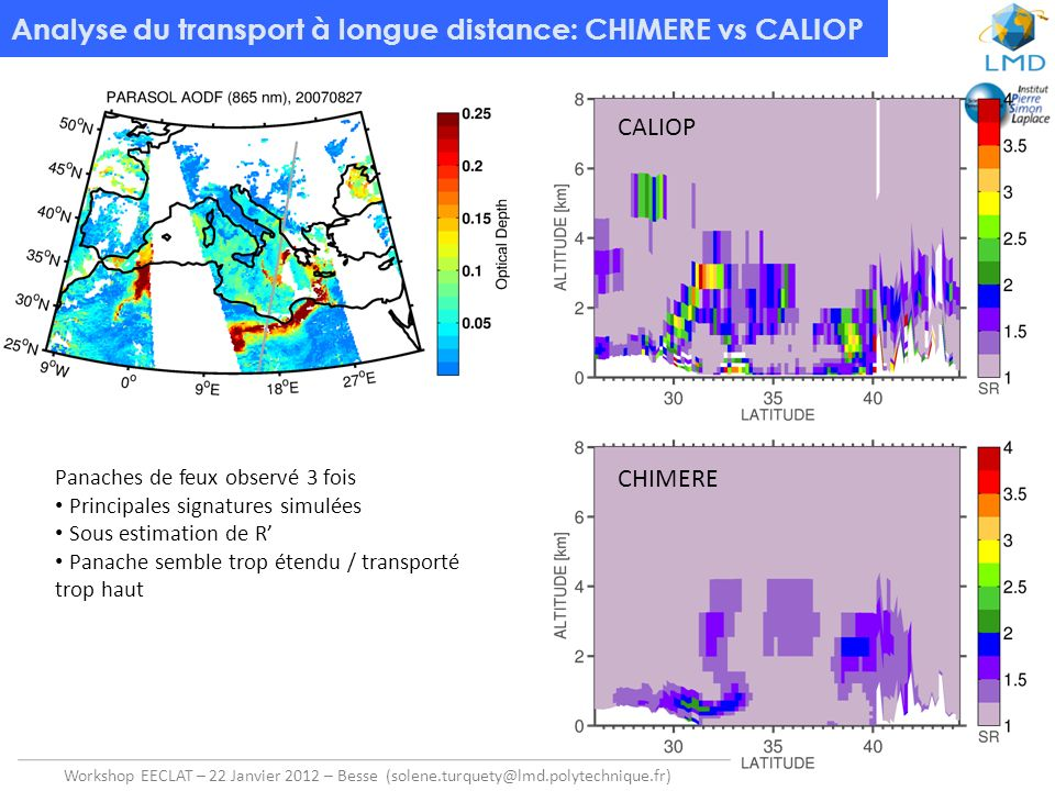 Analyse du transport à longue distance: CHIMERE vs CALIOP
