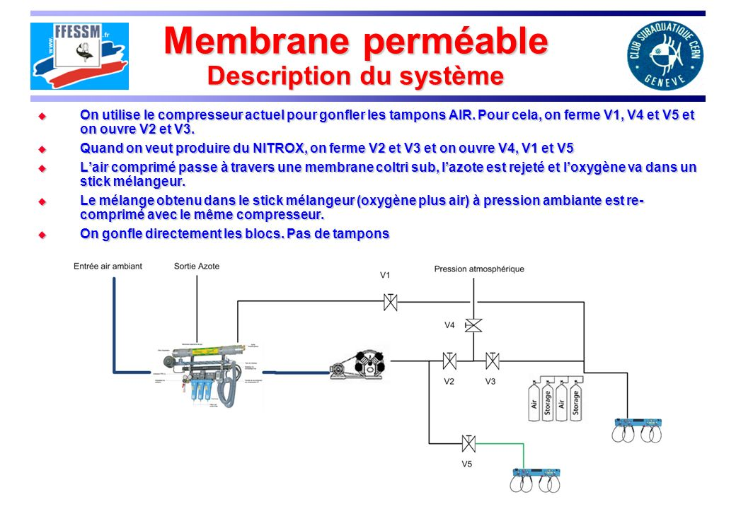 Membrane perméable Description du système