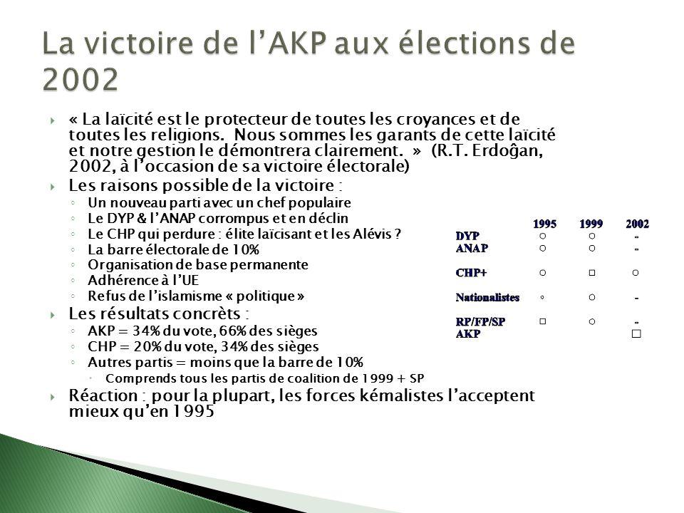 La victoire de l'AKP aux élections de 2002